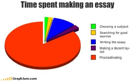 Writing a good dissertation